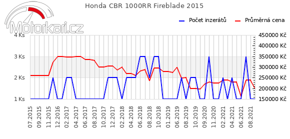 Honda CBR 1000RR Fireblade 2015