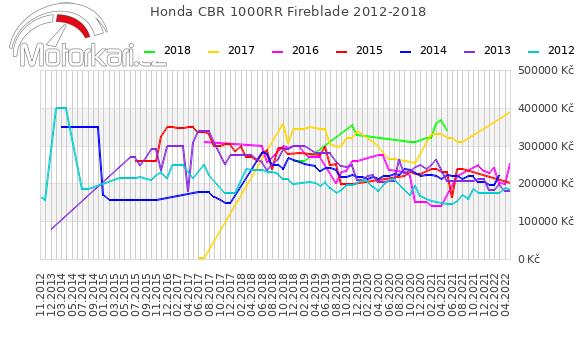 Honda CBR 1000RR Fireblade 2012-2018