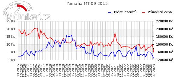 Yamaha MT-09 2015