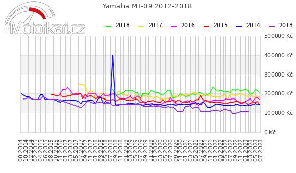 Yamaha MT-09 2012-2018