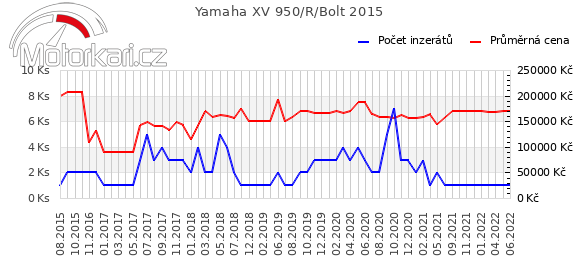 Yamaha XV 950/R/Bolt 2015