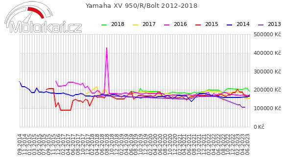Yamaha XV 950/R/Bolt 2012-2018