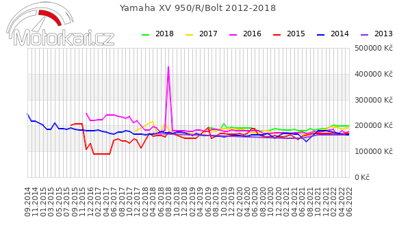 Yamaha XVS 950A Midnight Star 2012-2018