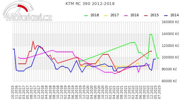 KTM RC 390 2012-2018