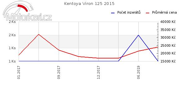 Kentoya Viron 125 2015