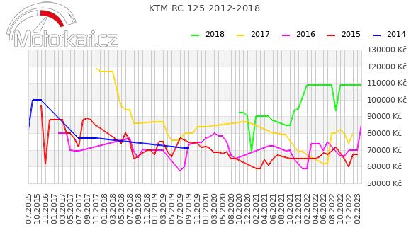 KTM RC 125 2012-2018