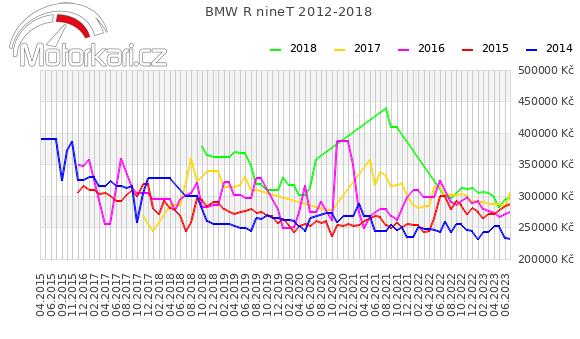 BMW R nineT 2012-2018