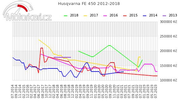 Husqvarna FE 450 2012-2018
