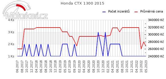 Honda CTX 1300 2015