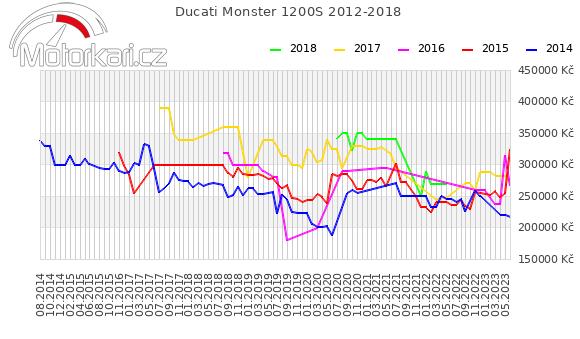 Ducati Monster 1200S 2012-2018