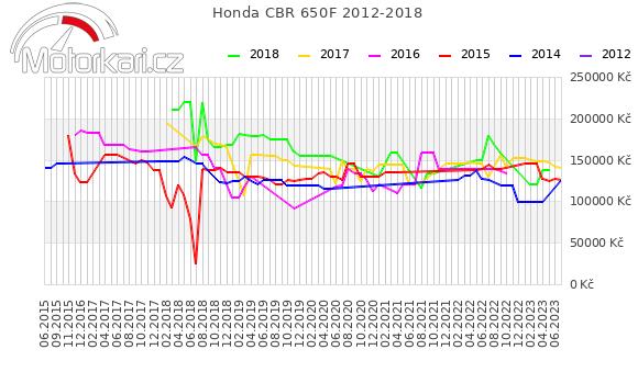Honda CBR 650F 2012-2018