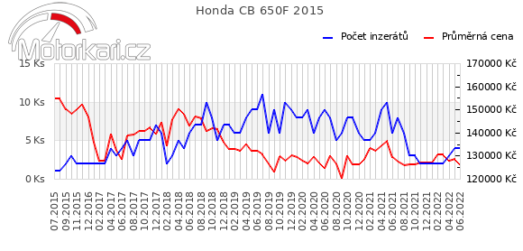Honda CB 650F 2015