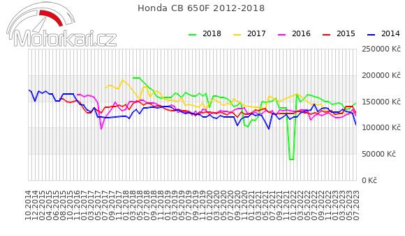 Honda CB 650F 2012-2018