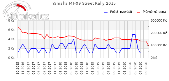 Yamaha MT-09 Street Rally 2015