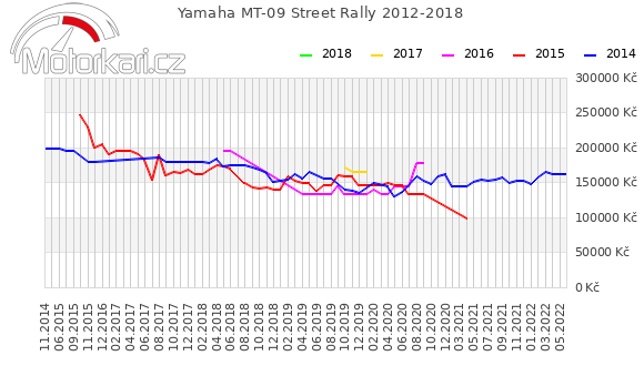 Yamaha MT-09 Street Rally 2012-2018