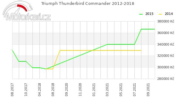 Triumph Thunderbird Commander 2012-2018