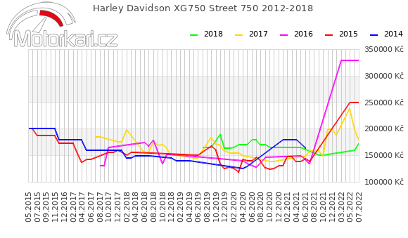 Harley Davidson Street 750 2012-2018