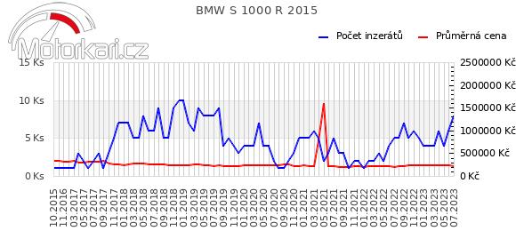 BMW S 1000 R 2015