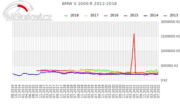 BMW S 1000 R 2012-2018
