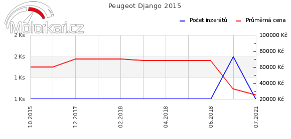 Peugeot Django 2015
