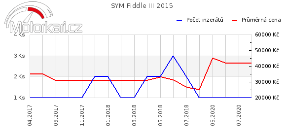 SYM Fiddle III 2015