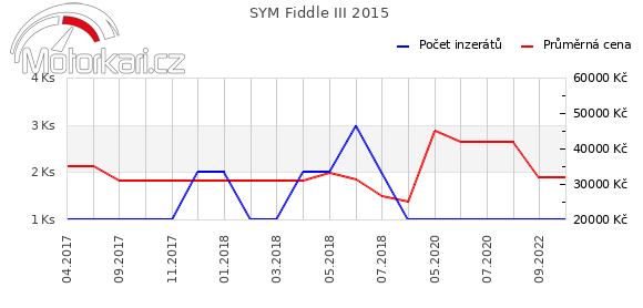 SYM Fiddle III 2015