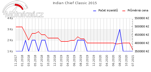 Indian Chief Classic 2015