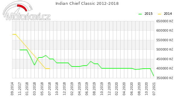 Indian Chief Classic 2012-2018