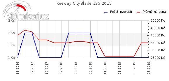 Keeway CityBlade 125 2015