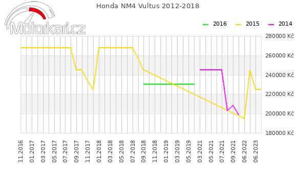 Honda NM4 Vultus 2012-2018