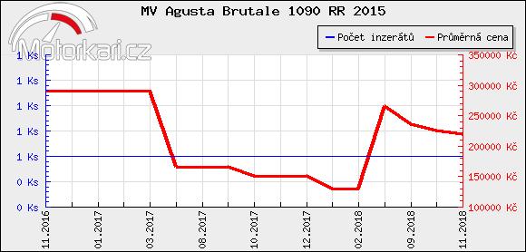 MV Agusta Brutale 1090 RR 2015