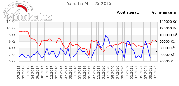 Yamaha MT-125 2015