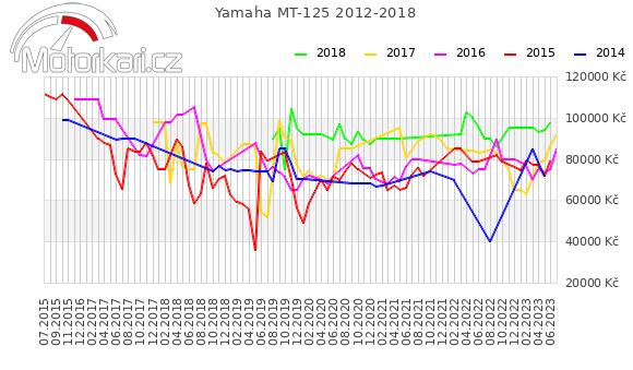 Yamaha MT-125 2012-2018
