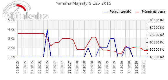 Yamaha Majesty S 125 2015
