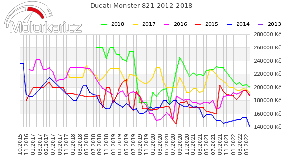 Ducati Monster 821 2012-2018