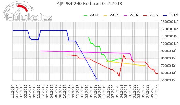 AJP PR4 240 Enduro 2012-2018
