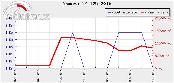 Yamaha YZ 125 2015