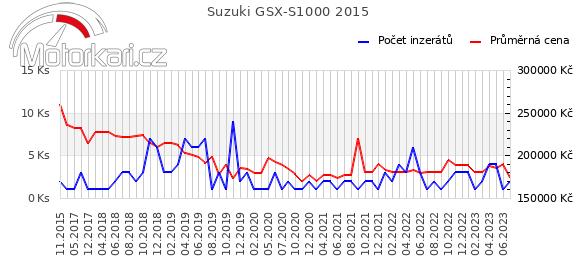 Suzuki GSX-S1000 2015