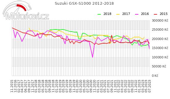 Suzuki GSX-S1000 2012-2018