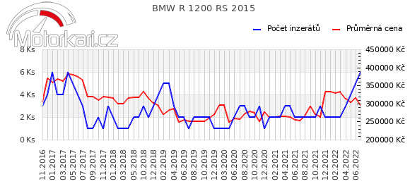 BMW R 1200 RS 2015