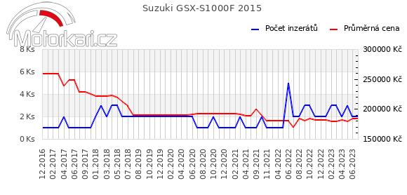 Suzuki GSX-S1000F 2015
