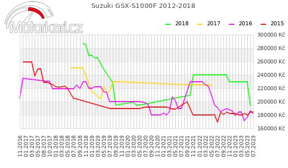 Suzuki GSX-S1000F 2012-2018