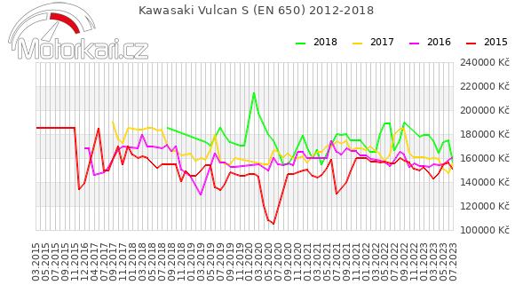 Kawasaki Vulcan S (EN 650) 2012-2018