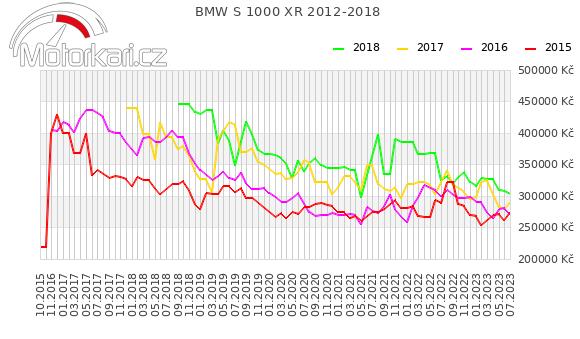 BMW S 1000 XR 2012-2018