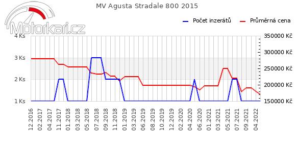MV Agusta Stradale 800 2015