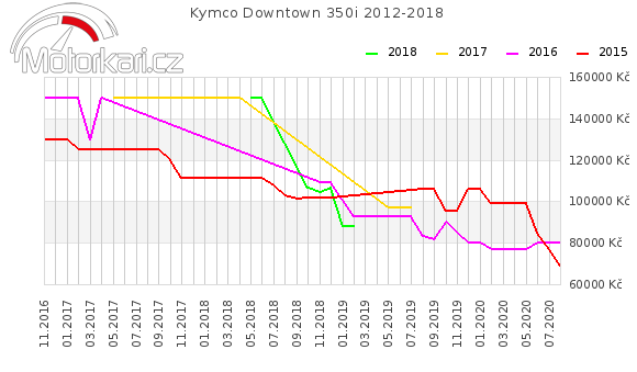 Kymco Downtown 350i 2012-2018