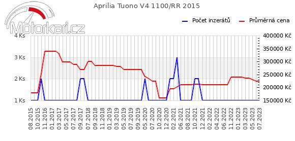 Aprilia Tuono V4 1100 RR 2015