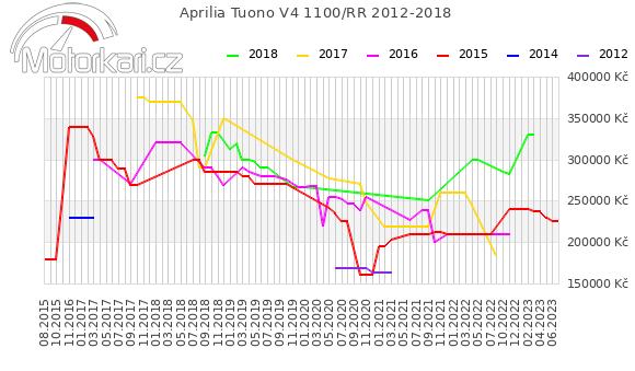 Aprilia Tuono V4 1100 RR 2012-2018