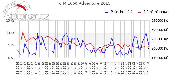 KTM 1050 Adventure 2015