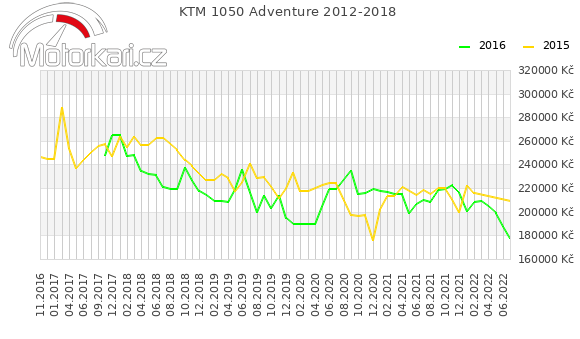 KTM 1050 Adventure 2012-2018